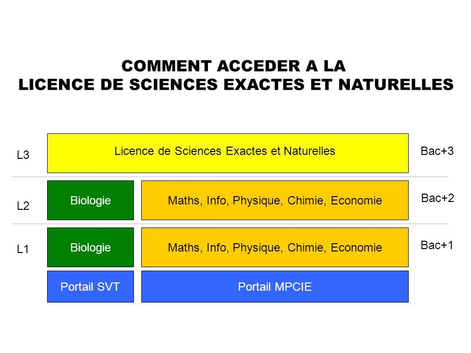 LICENCE DE SCIENCES EXACTES ET NATURELLES