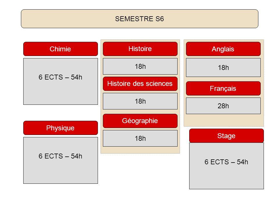 SEMESTRE S6 Chimie. Histoire. Anglais. 6 ECTS – 54h. 18h. 18h. Histoire des sciences. Français.