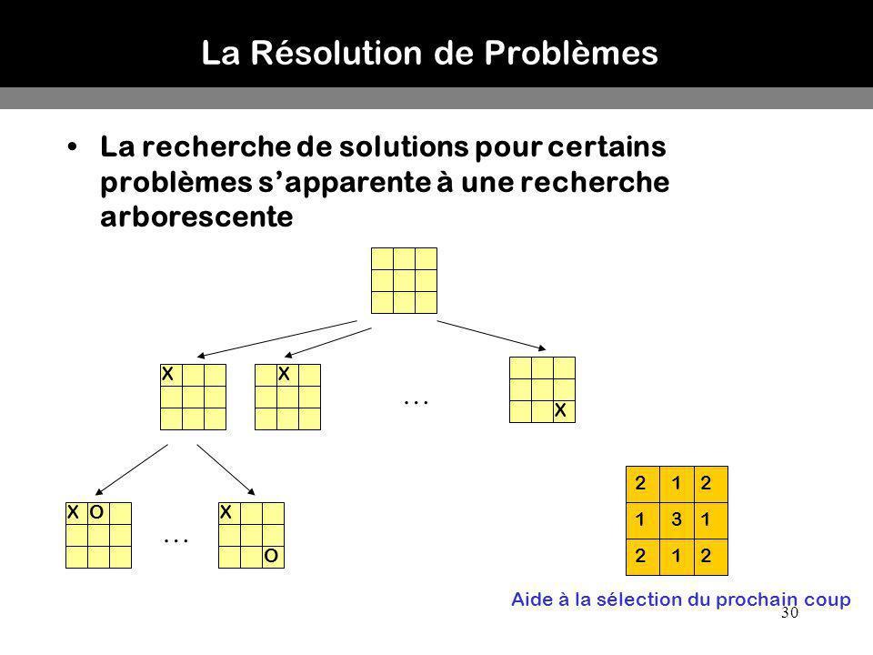 La Résolution de Problèmes