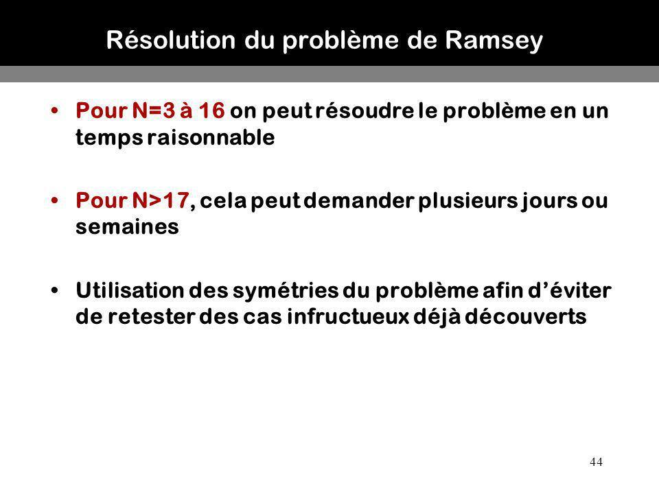 Résolution du problème de Ramsey