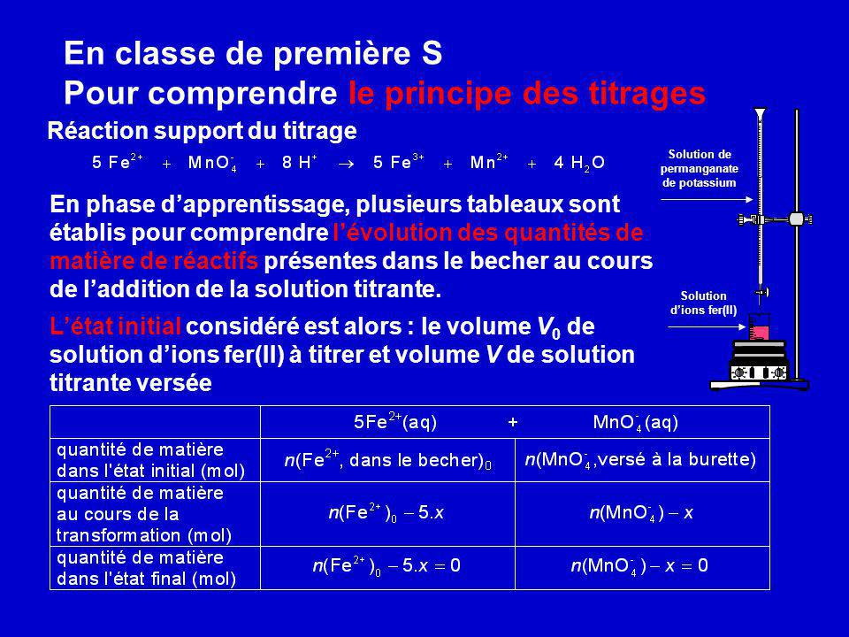 Solution de permanganate de potassium Solution d'ions fer(II)