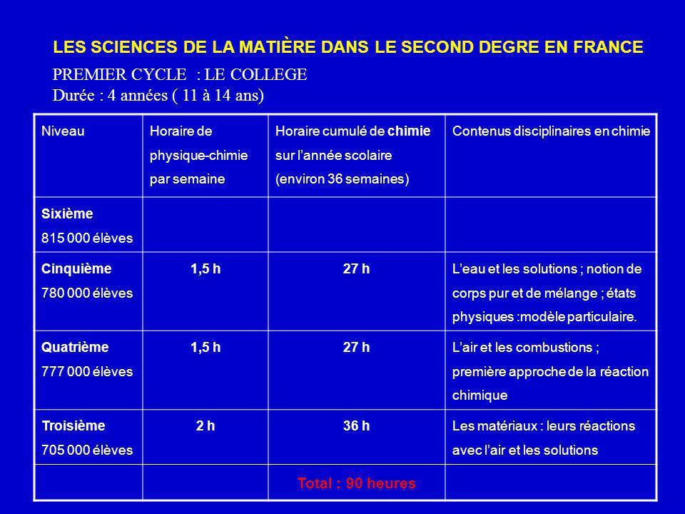 LES SCIENCES DE LA MATIÈRE DANS LE SECOND DEGRE EN FRANCE