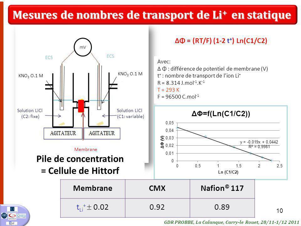 Mesures de nombres de transport de Li+ en statique