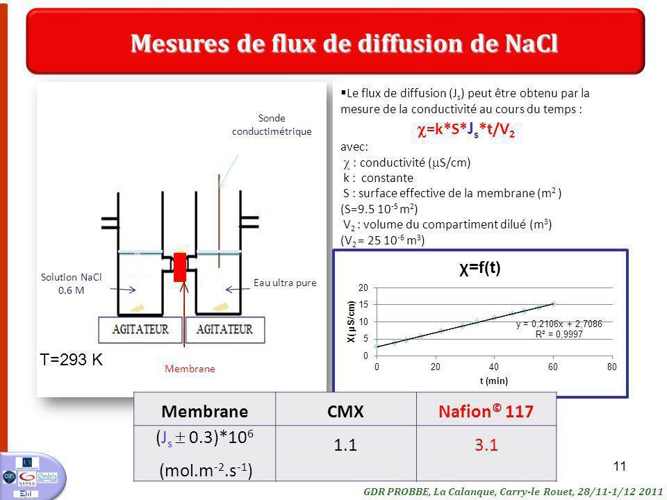 Mesures de flux de diffusion de NaCl