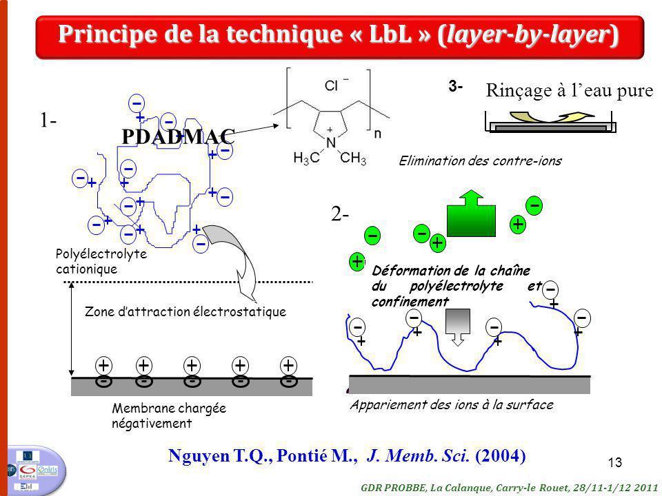 Principe de la technique « LbL » (layer-by-layer)