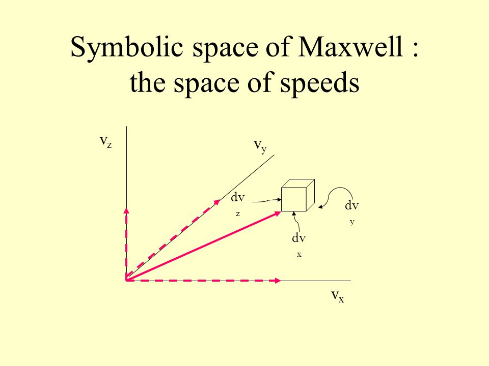 Symbolic space of Maxwell : the space of speeds