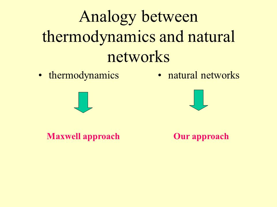 Analogy between thermodynamics and natural networks