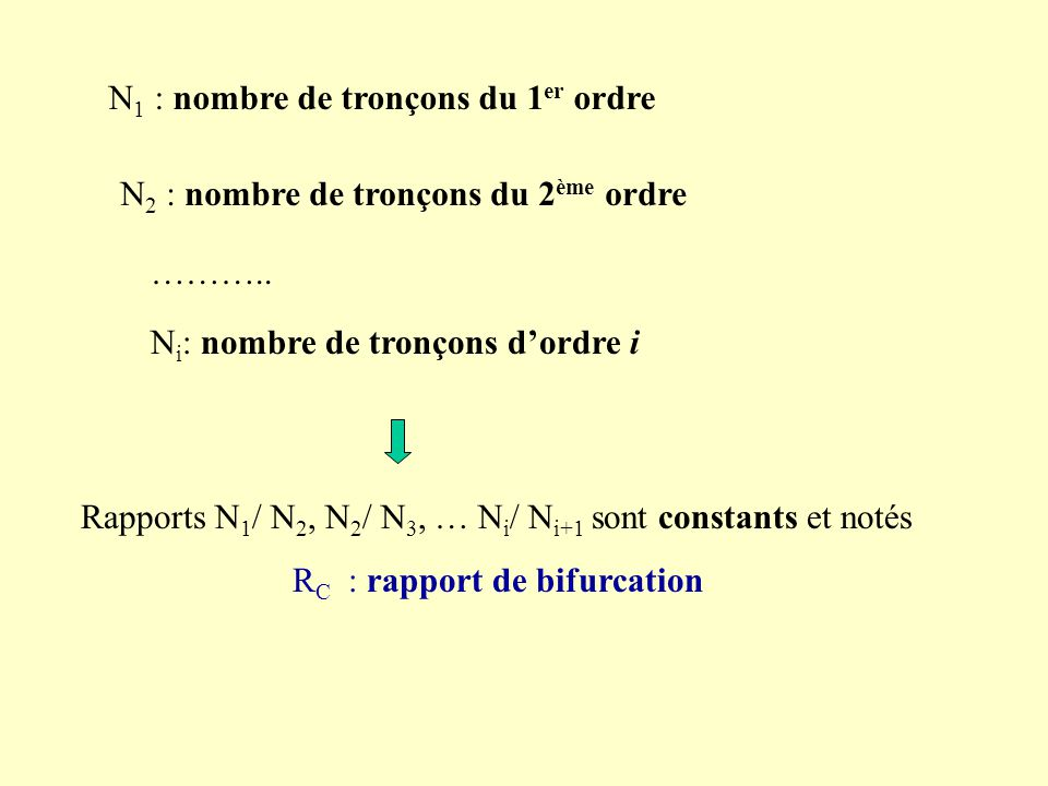 RC : rapport de bifurcation