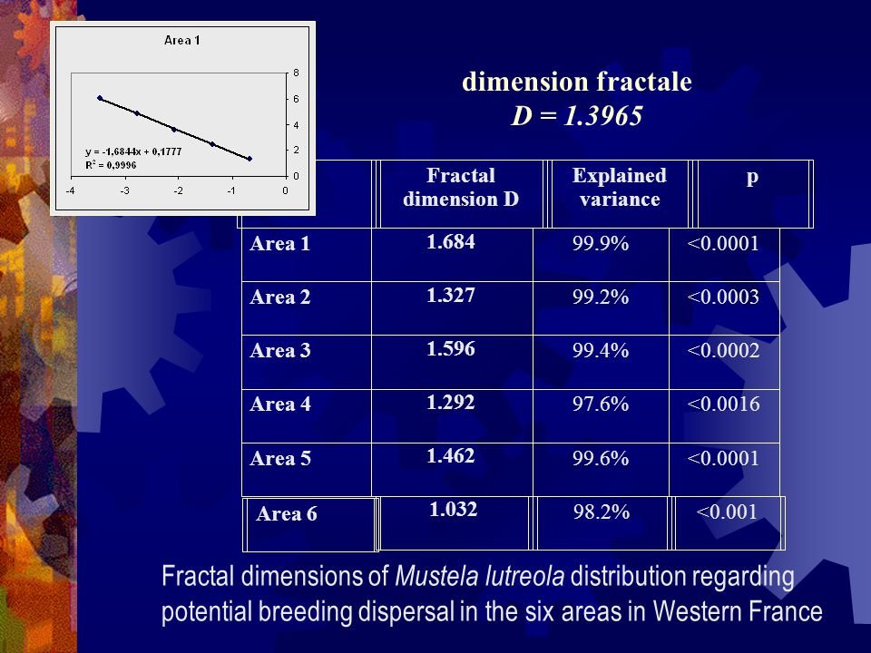 dimension fractale D = 1.3965 Area 1. 1.684. 99.9% <0.0001. Area 2. 1.327. 99.2% <0.0003. Area 3.