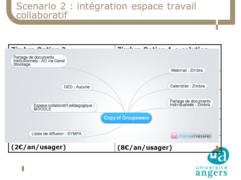 Scenario 2 : intégration espace travail collaboratif