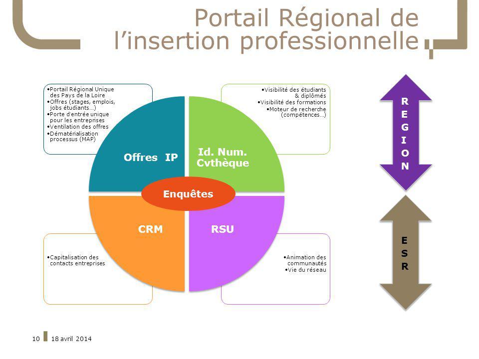 Portail Régional de l'insertion professionnelle