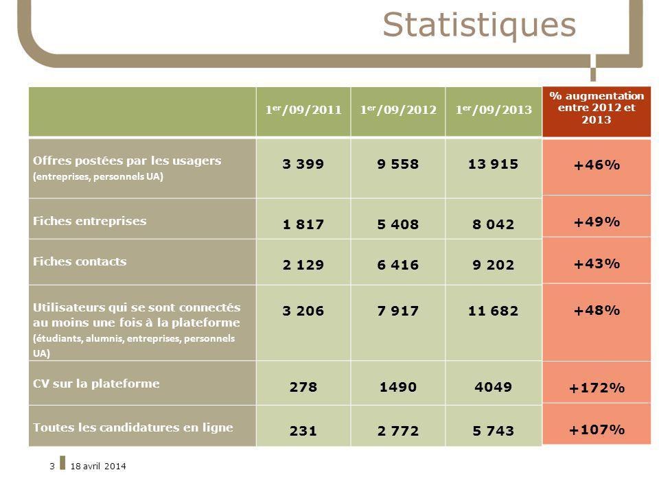 % augmentation entre 2012 et 2013