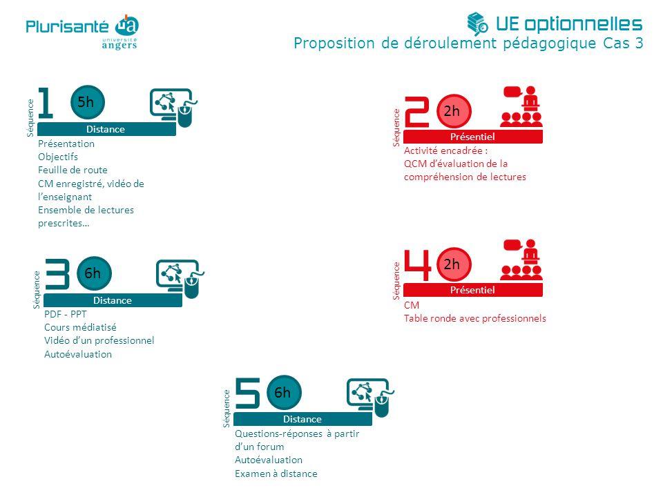 UE optionnelles Proposition de déroulement pédagogique Cas 3. Distance. 5h. Séquence. 1. Présentation.