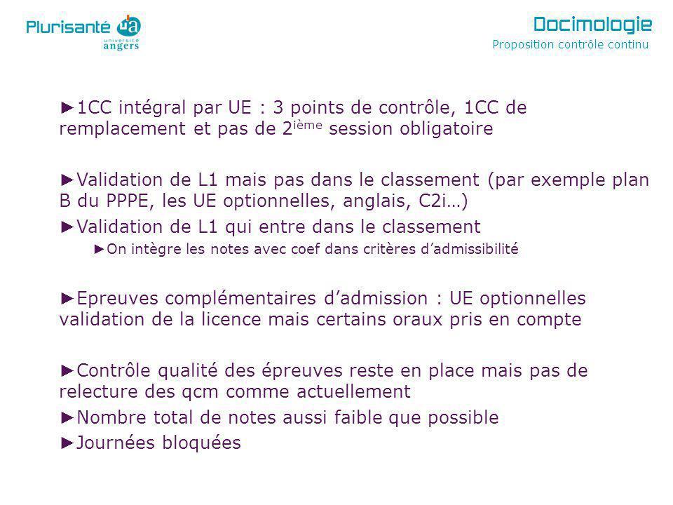 Docimologie Proposition contrôle continu. 1CC intégral par UE : 3 points de contrôle, 1CC de remplacement et pas de 2ième session obligatoire.