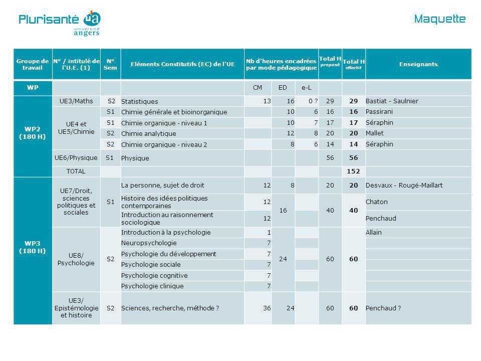 Maquette WP CM ED e-L WP2 (180 H) UE3/Maths S2 Statistiques 13 16 0