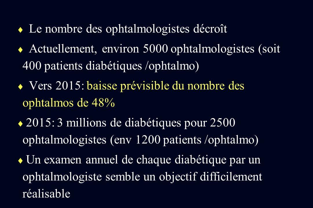 Le nombre des ophtalmologistes décroît