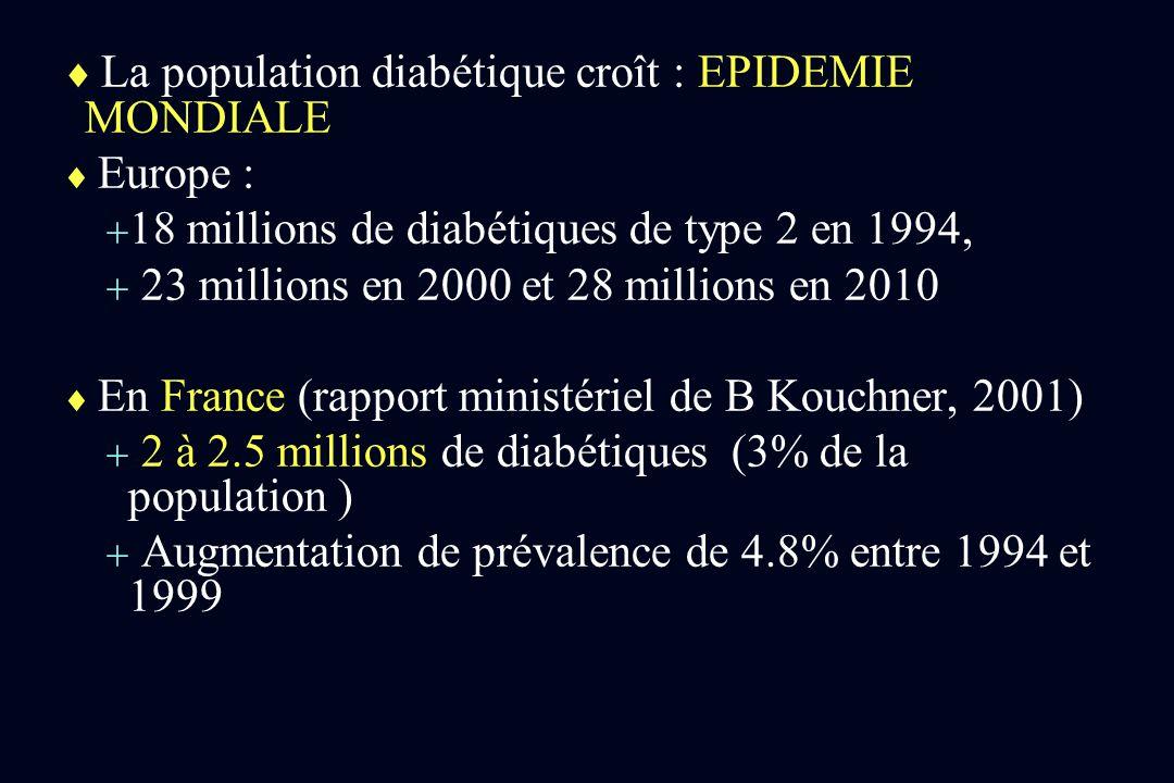 La population diabétique croît : EPIDEMIE MONDIALE