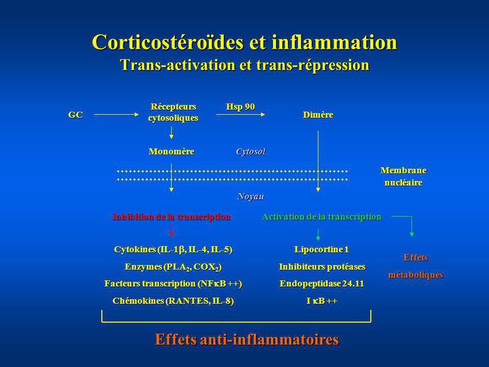 Corticostéroïdes et inflammation Trans-activation et trans-répression