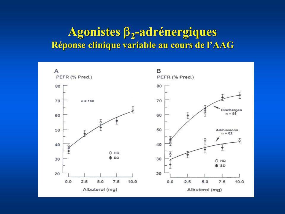Agonistes 2-adrénergiques Réponse clinique variable au cours de l'AAG