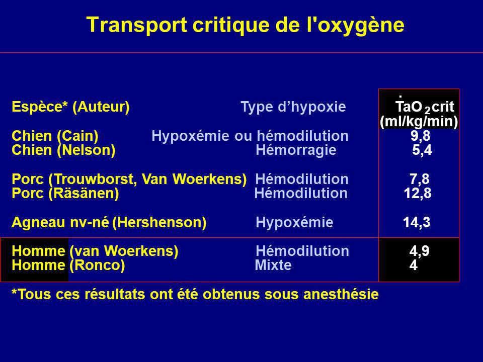 Transport critique de l oxygène
