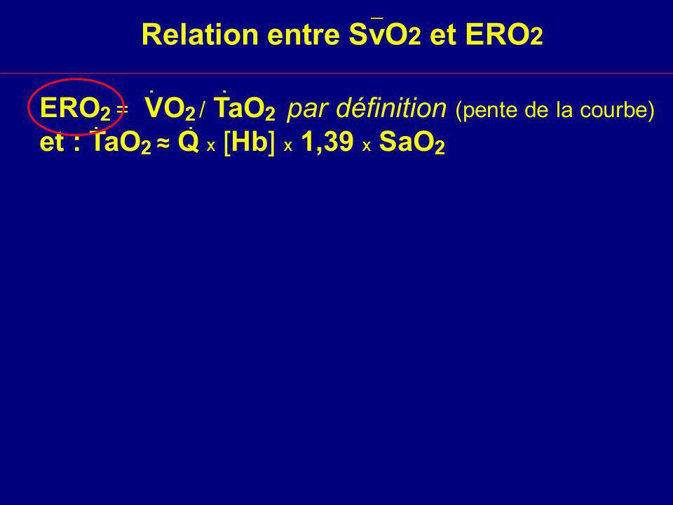 Relation entre SvO2 et ERO2