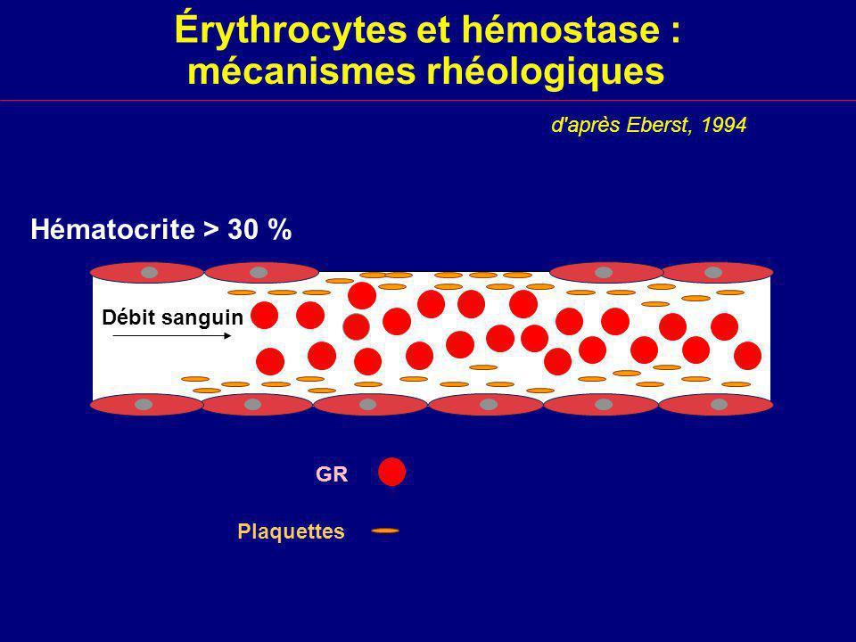Érythrocytes et hémostase :