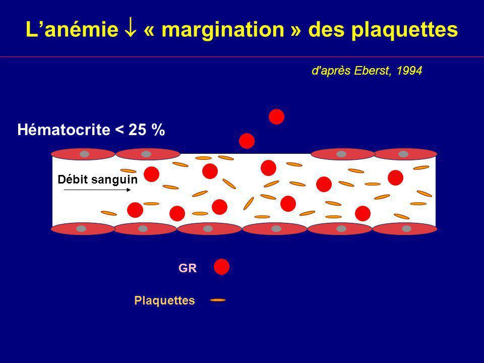 L'anémie  « margination » des plaquettes