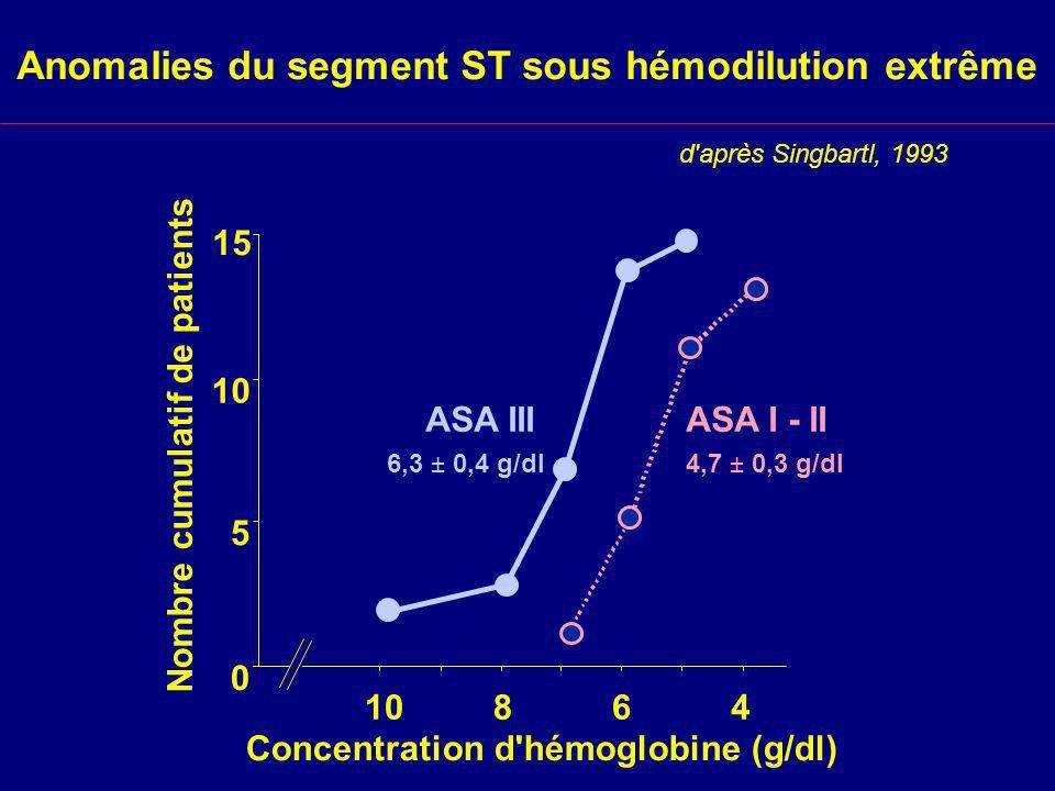 Anomalies du segment ST sous hémodilution extrême