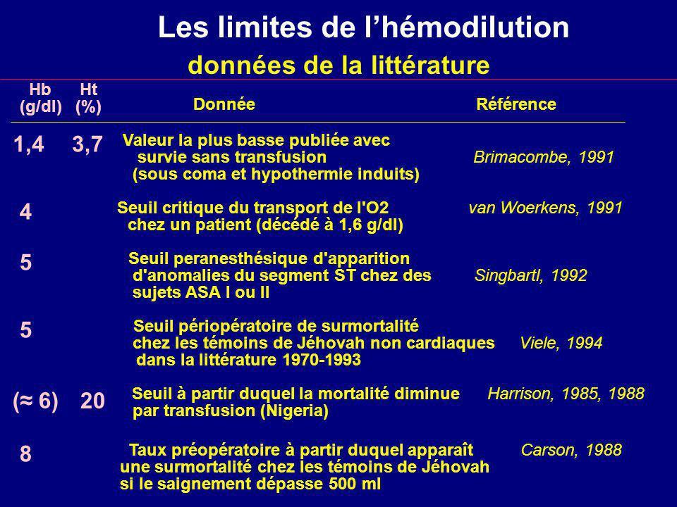 Les limites de l'hémodilution