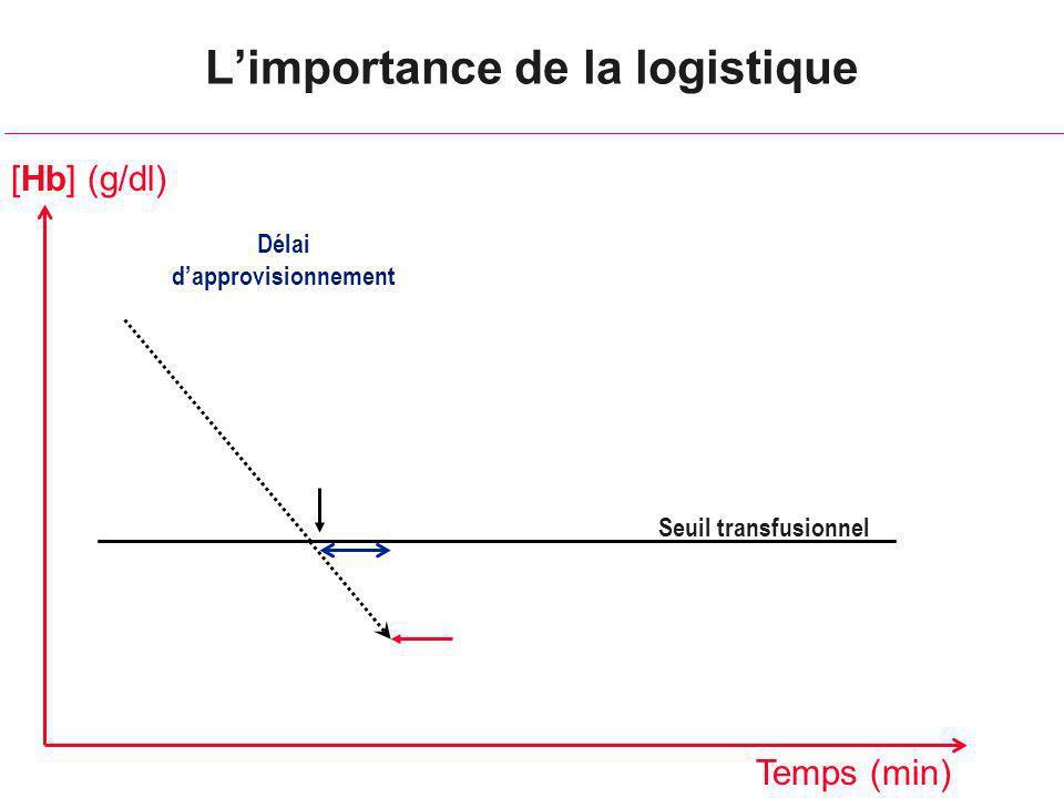 L'importance de la logistique