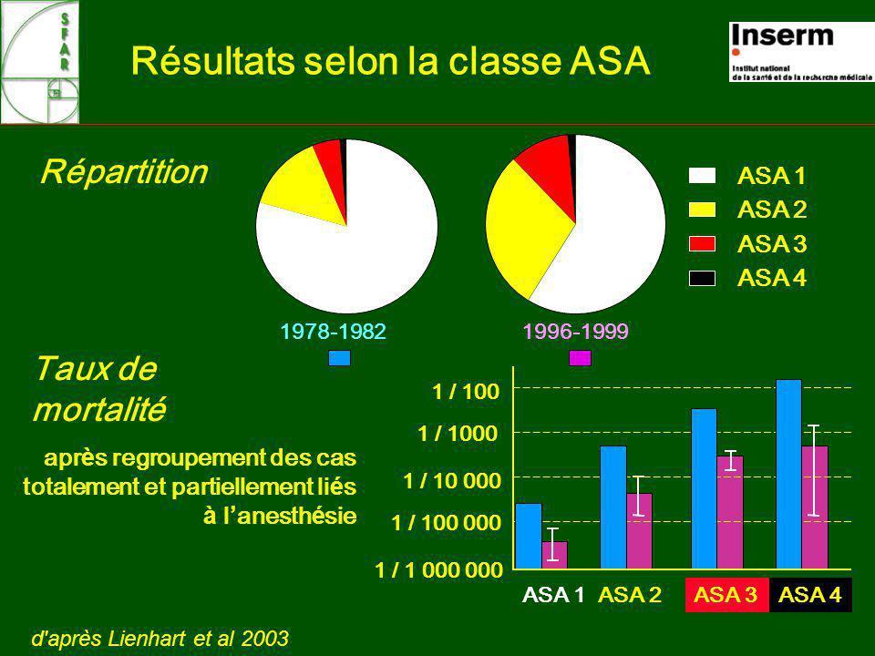 Résultats selon la classe ASA