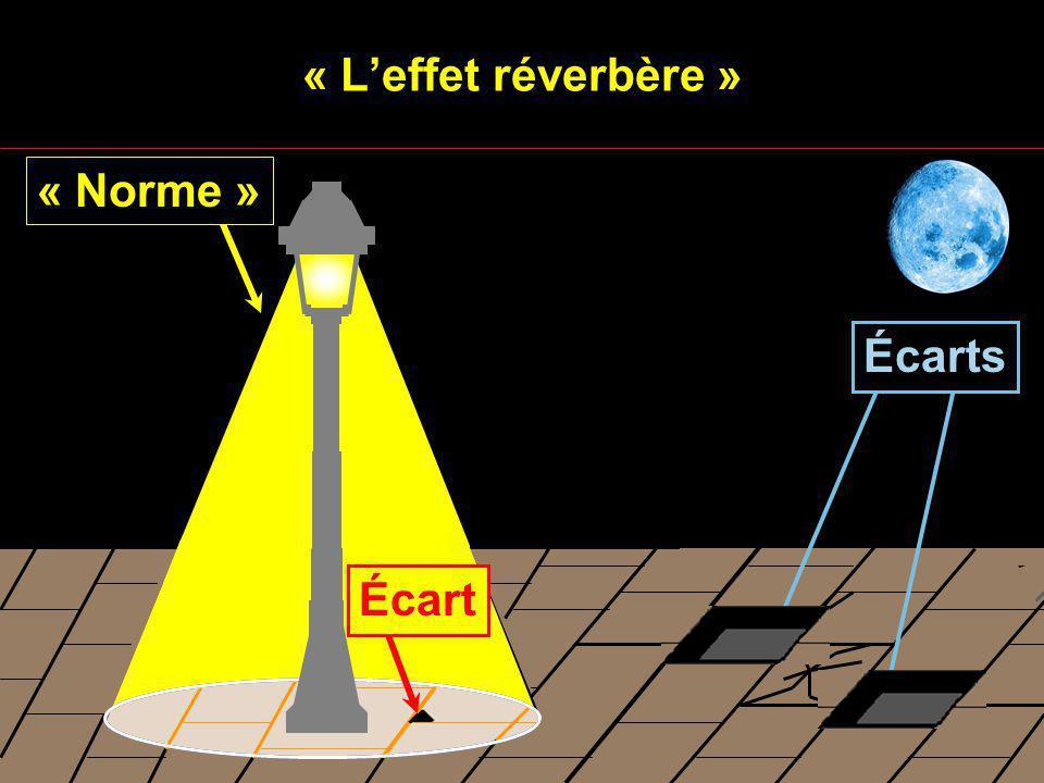 « L'effet réverbère » « Norme » Écarts Écart