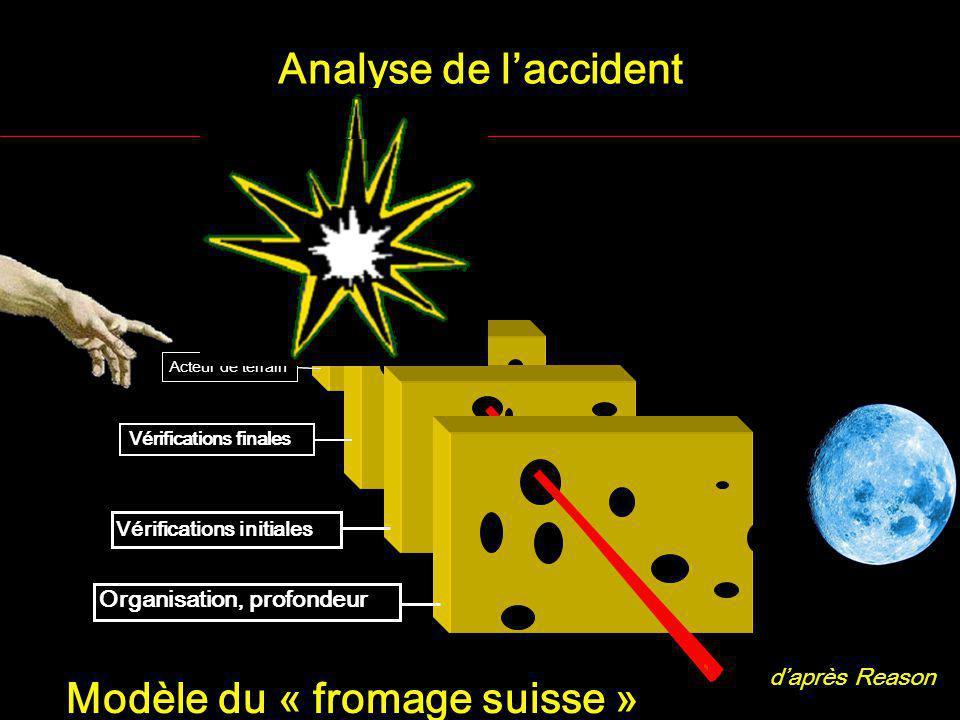 Modèle du « fromage suisse »