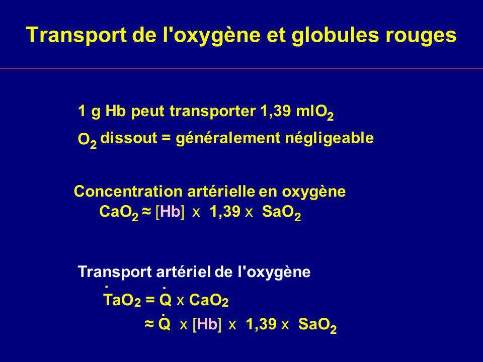 Transport de l oxygène et globules rouges