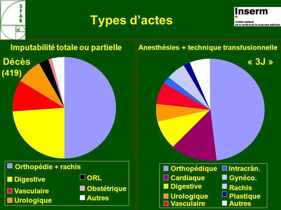 Types d'actes « 3J » Décès (419) Imputabilité totale ou partielle