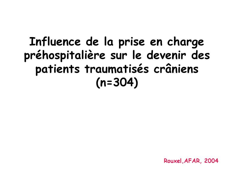 Influence de la prise en charge préhospitalière sur le devenir des patients traumatisés crâniens (n=304)