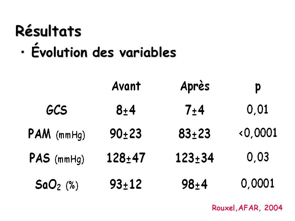 Résultats Évolution des variables Rouxel,AFAR, 2004