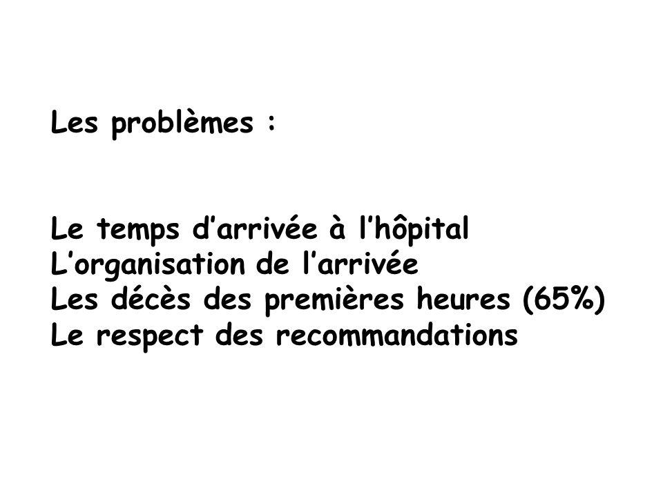 Les problèmes : Le temps d'arrivée à l'hôpital L'organisation de l'arrivée Les décès des premières heures (65%) Le respect des recommandations