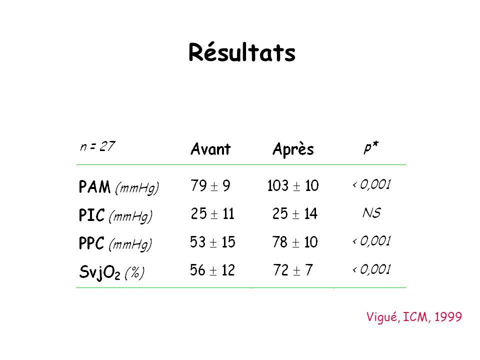 Résultats Vigué, ICM, 1999