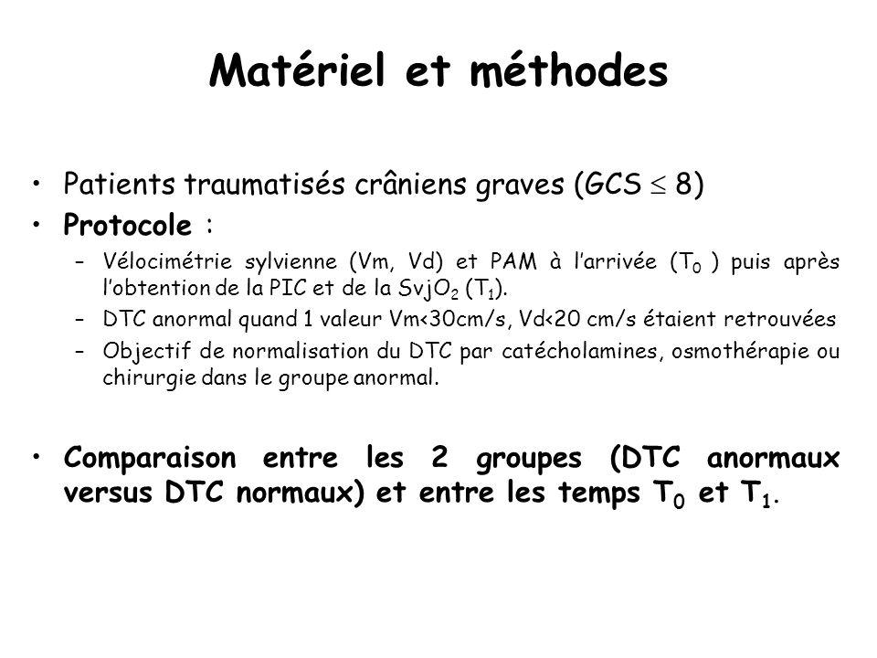 Matériel et méthodes Patients traumatisés crâniens graves (GCS  8)