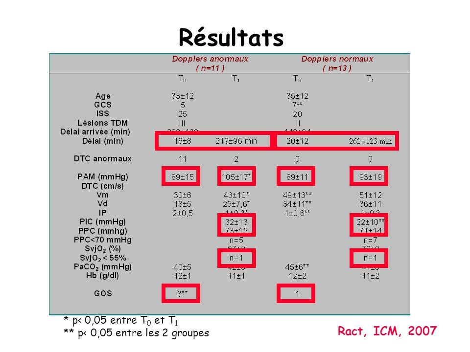 Résultats Ract, ICM, 2007 * p< 0,05 entre T0 et T1