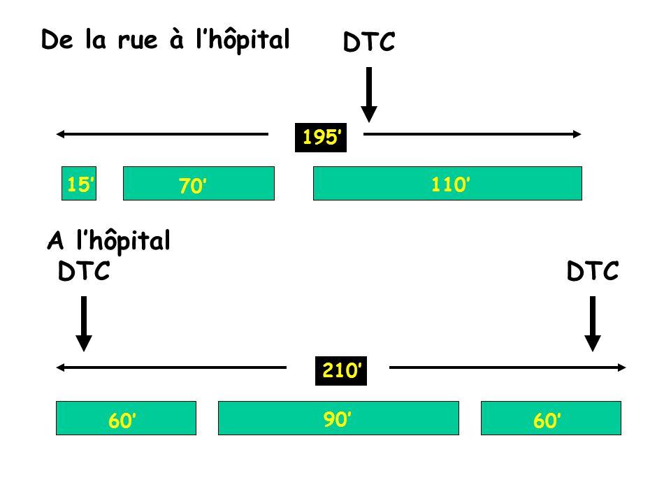 De la rue à l'hôpital DTC A l'hôpital DTC DTC 195' 15' 70' 110' 210'