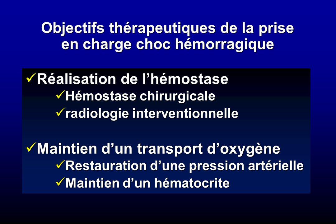 Objectifs thérapeutiques de la prise en charge choc hémorragique