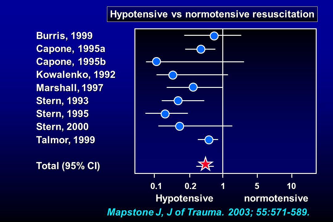 Hypotensive vs normotensive resuscitation
