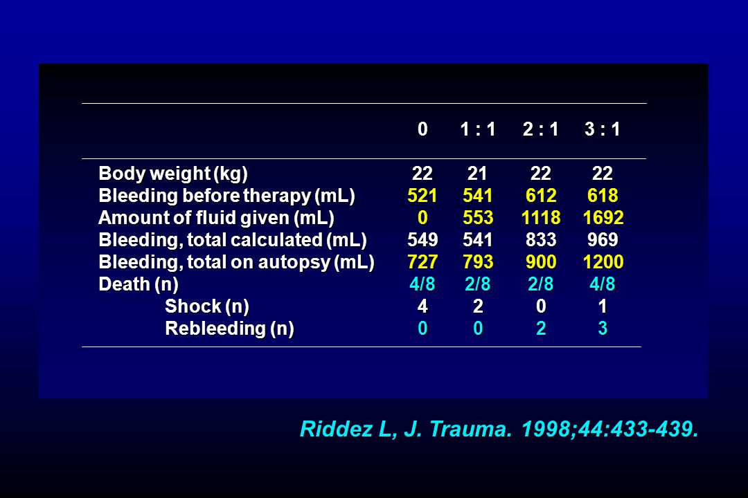 Riddez L, J. Trauma. 1998;44:433-439. Body weight (kg)