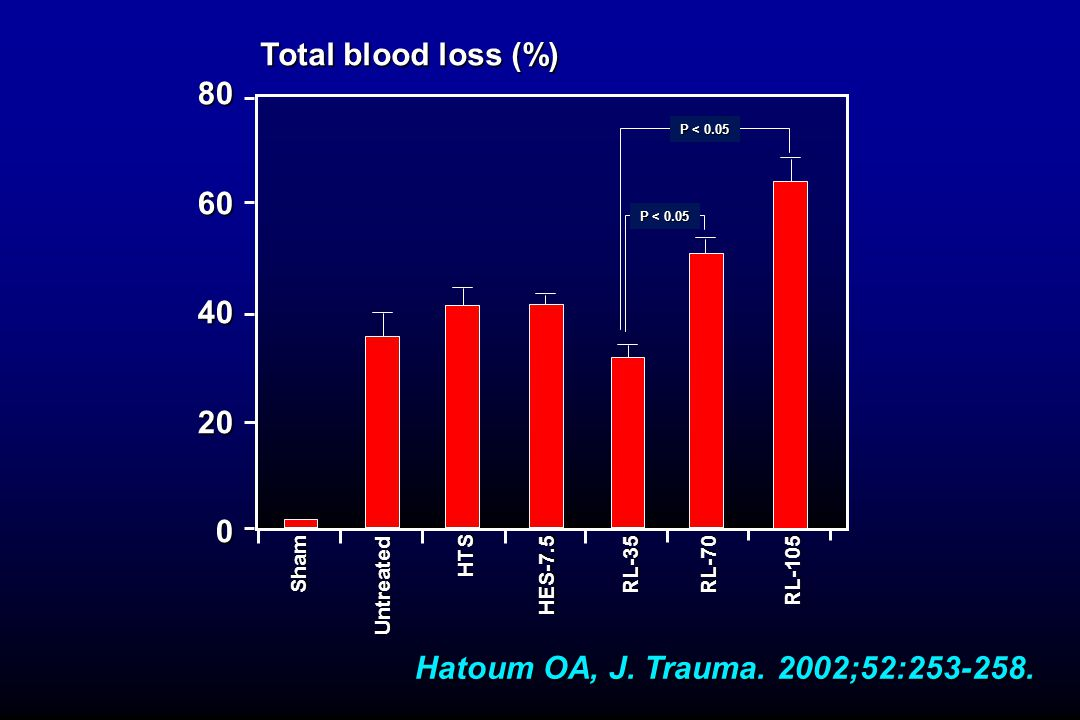Total blood loss (%) 80. 60. 40. 20. P < 0.05. P < 0.05. HTS. Sham. RL-35. RL-70. HES-7.5.