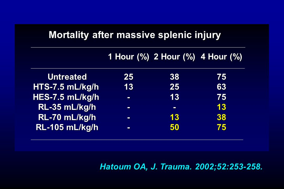Mortality after massive splenic injury