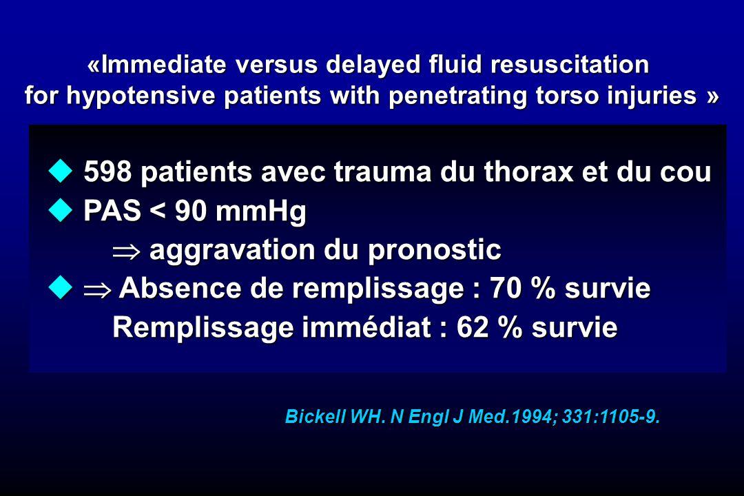 598 patients avec trauma du thorax et du cou PAS < 90 mmHg
