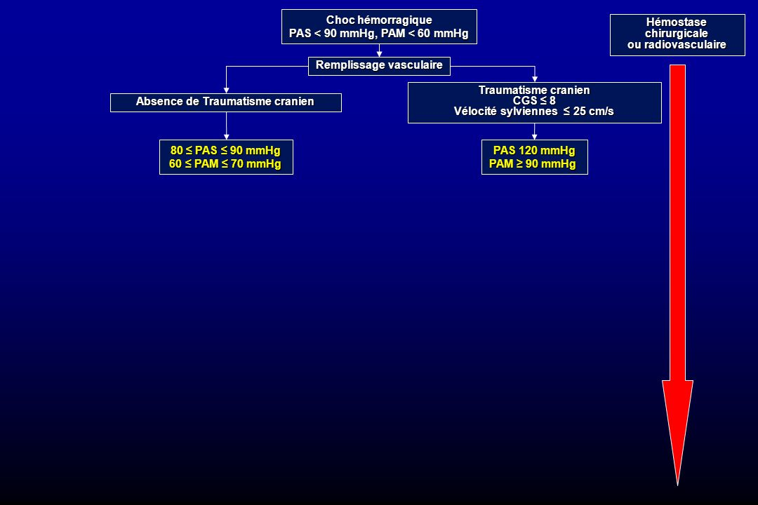 PAS < 90 mmHg, PAM < 60 mmHg Hémostase chirurgicale