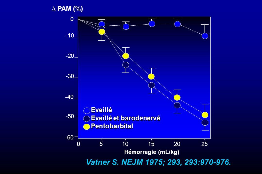 Vatner S. NEJM 1975; 293, 293:970-976. ∆ PAM (%) Eveillé
